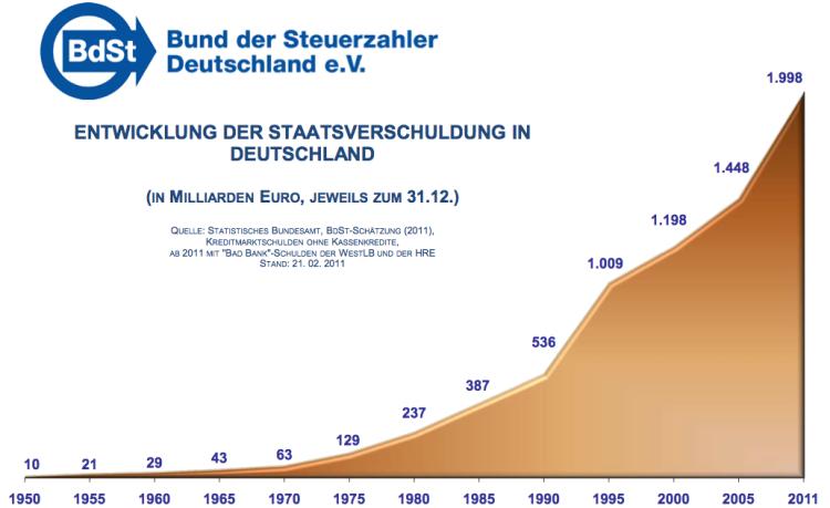 Deutsche Staatsverschuldung im Zeitverlauf