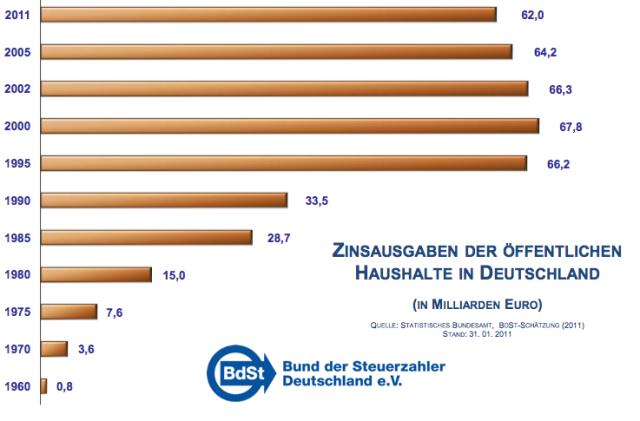 jährliche Zinszahlungen deutscher Haushalte