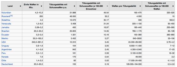 http://de.wikipedia.org/wiki/Waffenmissbrauch