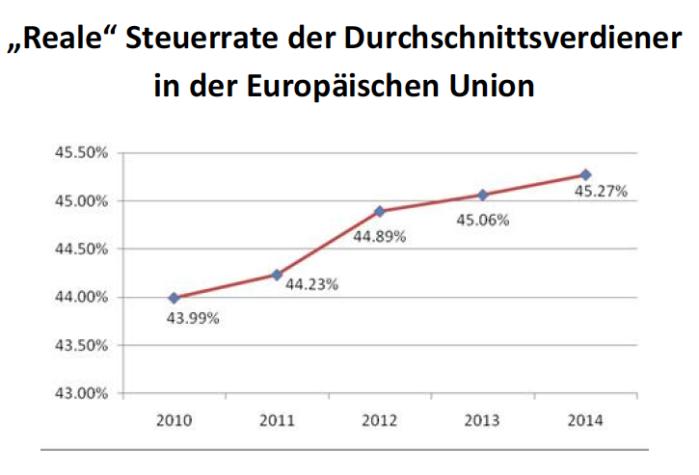 reale Steuerrate der Durchschnittsverdiener in der Europäischen Union