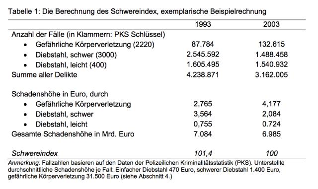 gewichtete Straftaten in Deutschland