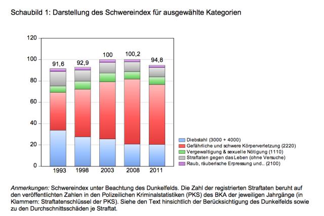 gewichtete Straftaten in Deutschland inklusive Dunkelziffer
