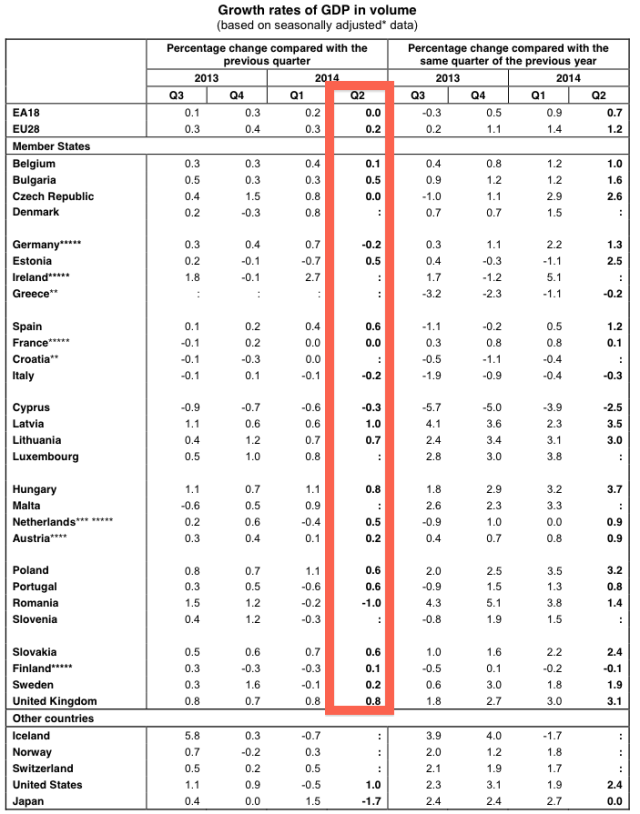 GDP Q2 2014 Europe