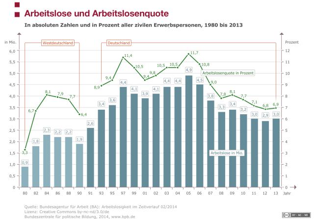 Arbeitslose und Arbeitslosenquote Arbeitslose und Arbeitslosenquote