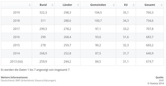"""Die Statistik zeigt die Steuereinnahmen in Deutschland im Jahr 2013 und die geschätzte Entwicklung der Steuereinnahmen in den Jahren von 2014 bis 2019 (in Milliarden Euro). Für das Jahr 2014 werden die Steuereinnahmen auf rund 640,9 Milliarden Euro geschätzt. Die Steuerschätzung ist das Ergebnis der 145. Sitzung des Arbeitskreises """"Steuerschätzungen"""" vom 04. bis 06. November 2014 in Wismar."""