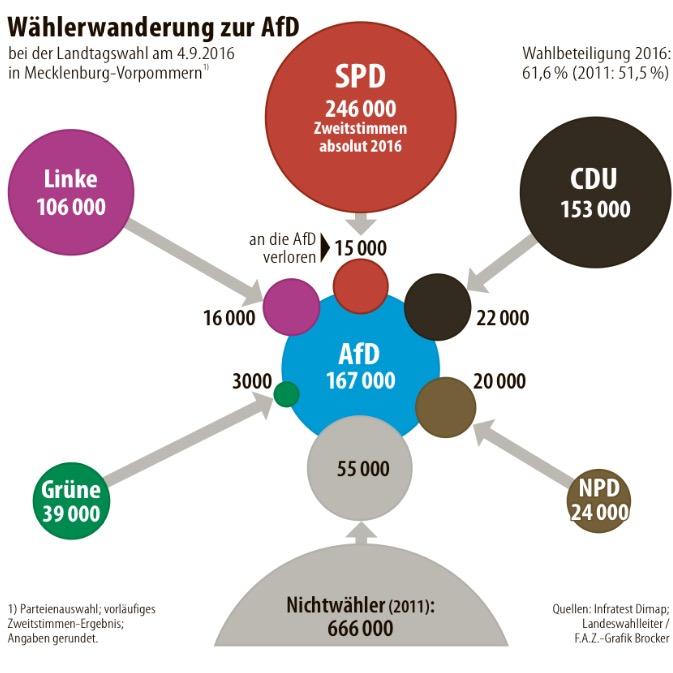 Wähler-Wanderungsbewegungen Wahl Mecklenburg-Vorpommern
