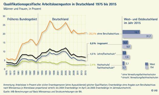 Entwicklung Arbeitslosigkeit in Deutschland nach Berufsabschluss